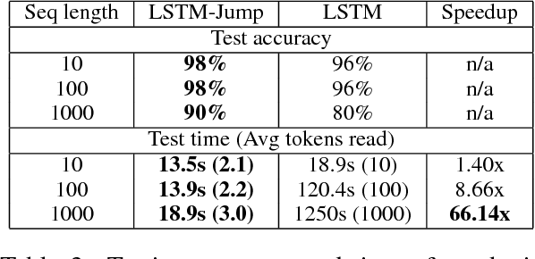 Figure 4 for Learning to Skim Text