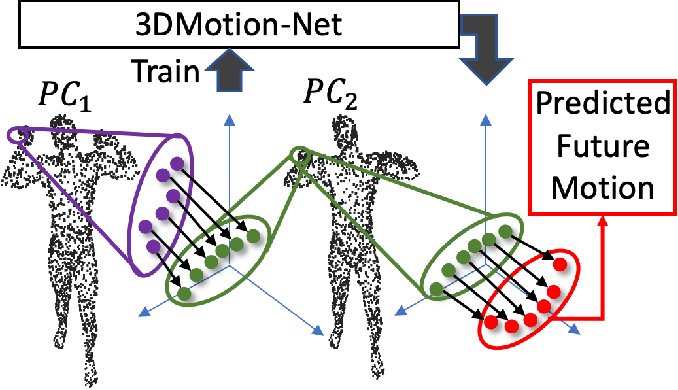 Figure 1 for 3DMotion-Net: Learning Continuous Flow Function for 3D Motion Prediction
