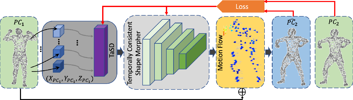 Figure 2 for 3DMotion-Net: Learning Continuous Flow Function for 3D Motion Prediction