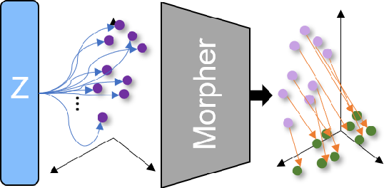 Figure 4 for 3DMotion-Net: Learning Continuous Flow Function for 3D Motion Prediction