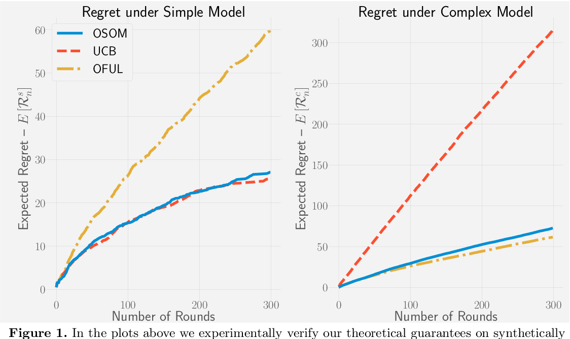 Figure 1 for OSOM: A Simultaneously Optimal Algorithm for Multi-Armed and Linear Contextual Bandits