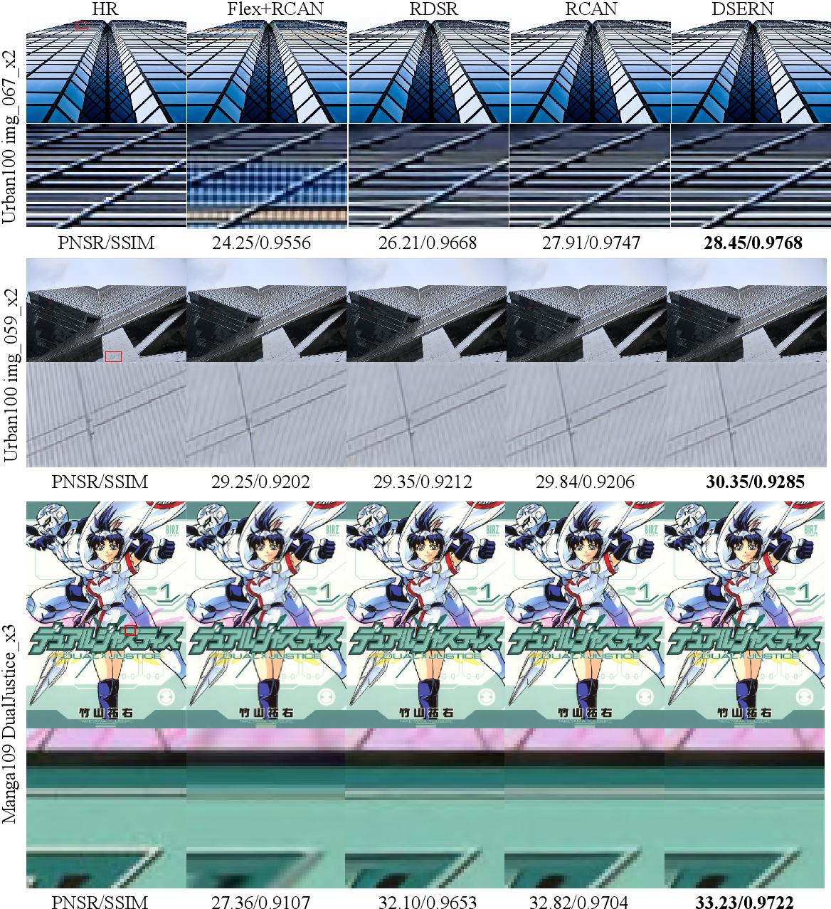 Figure 2 for Joint Demosaicing and Super-Resolution (JDSR): Network Design and Perceptual Optimization