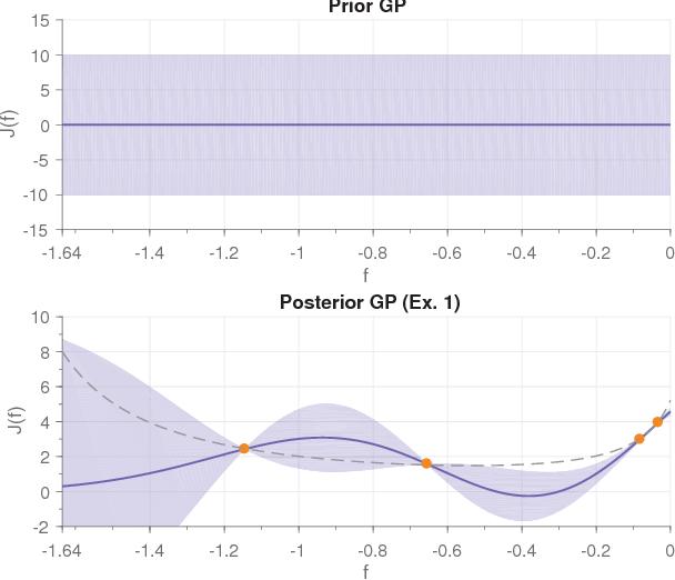 Figure 1 for On the Design of LQR Kernels for Efficient Controller Learning