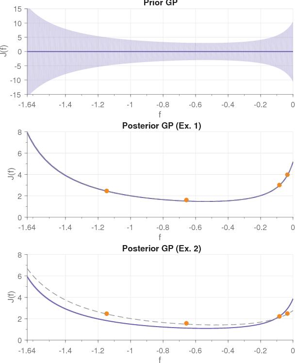 Figure 2 for On the Design of LQR Kernels for Efficient Controller Learning