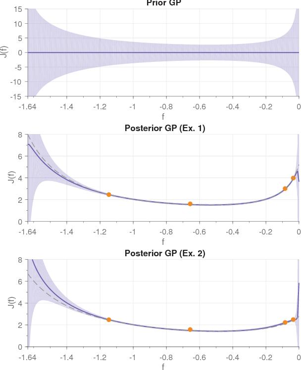 Figure 3 for On the Design of LQR Kernels for Efficient Controller Learning