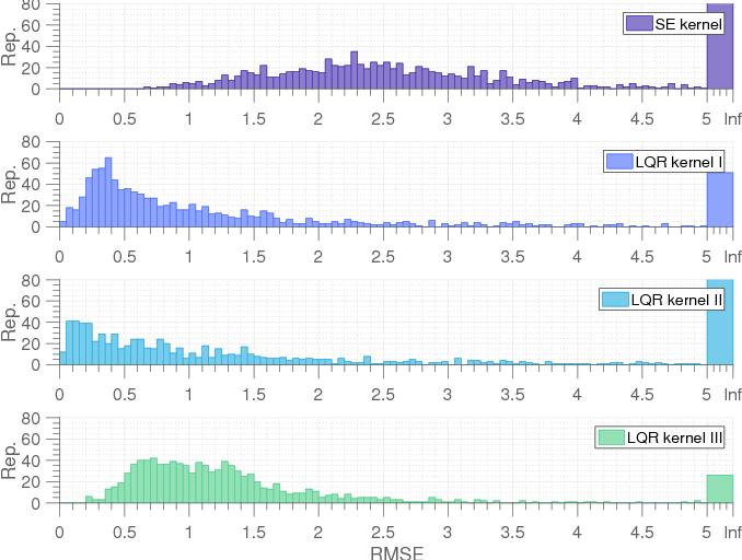 Figure 4 for On the Design of LQR Kernels for Efficient Controller Learning