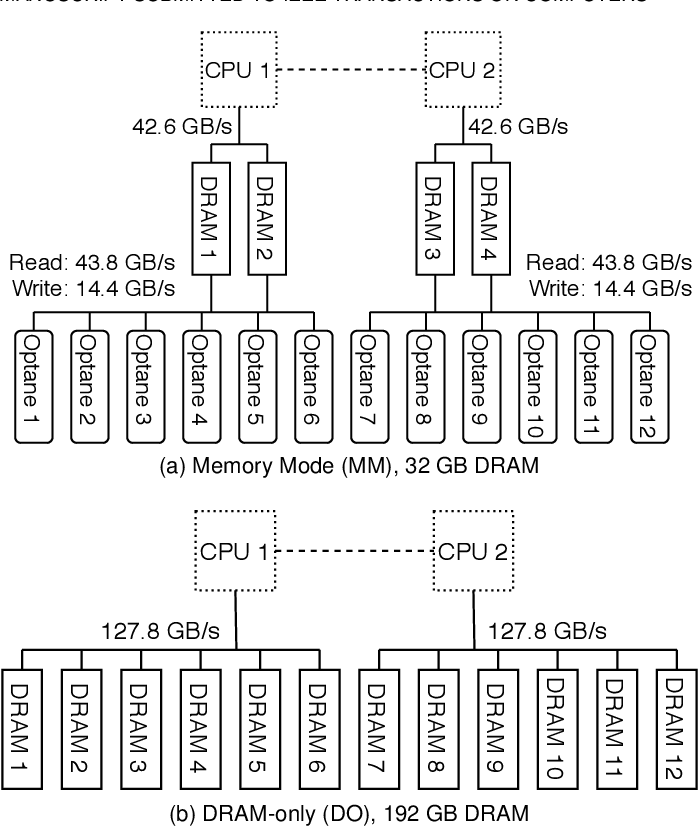 Figure 1 for Enabling Homomorphically Encrypted Inference for Large DNN Models