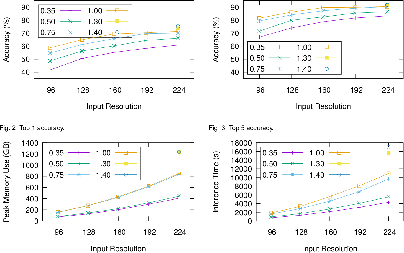 Figure 4 for Enabling Homomorphically Encrypted Inference for Large DNN Models