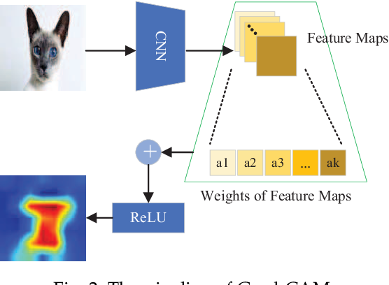 Figure 3 for Local Black-box Adversarial Attacks: A Query Efficient Approach