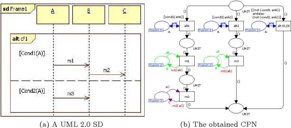 Figure 1 from Some rules to transform sequence diagrams into
