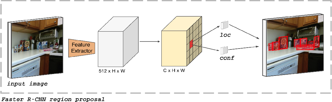 Figure 2 for Target Driven Instance Detection