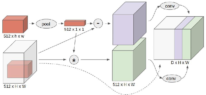 Figure 3 for Target Driven Instance Detection
