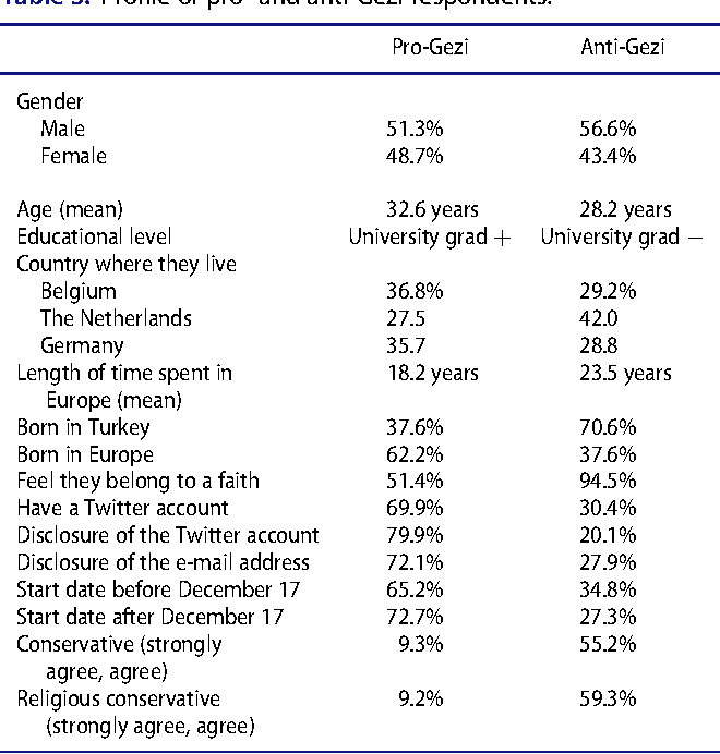 Table 3. Profile of pro- and anti-Gezi respondents.