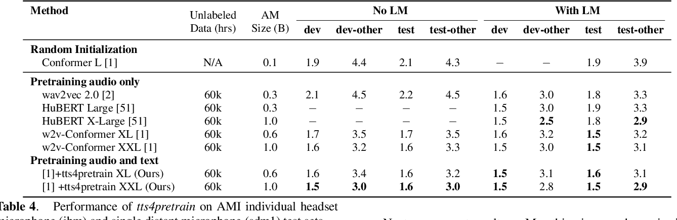 Figure 4 for Injecting Text in Self-Supervised Speech Pretraining