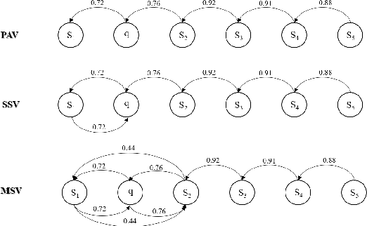 Figure 2 for InsertGNN: Can Graph Neural Networks Outperform Humans in TOEFL Sentence Insertion Problem?