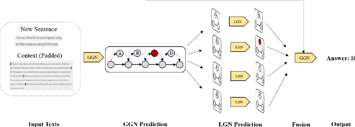 Figure 4 for InsertGNN: Can Graph Neural Networks Outperform Humans in TOEFL Sentence Insertion Problem?