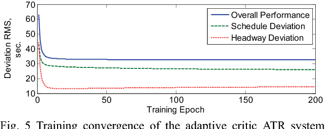 Adaptive critic design of automatic train regulation of MRT system