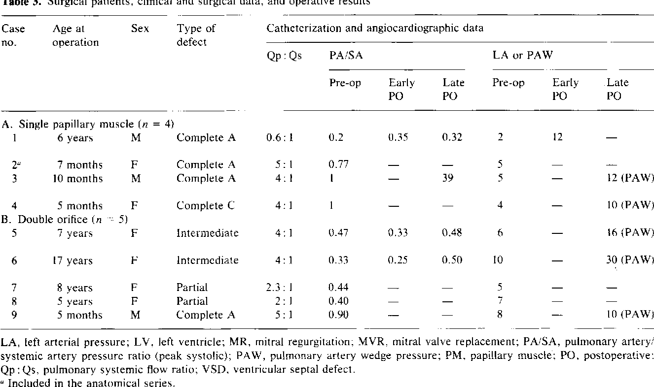 "Table 3 from Single papillary muscle (""Parachute valve"") and double ..."