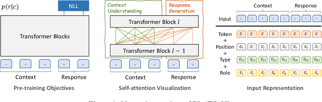 Figure 1 for PLATO-XL: Exploring the Large-scale Pre-training of Dialogue Generation