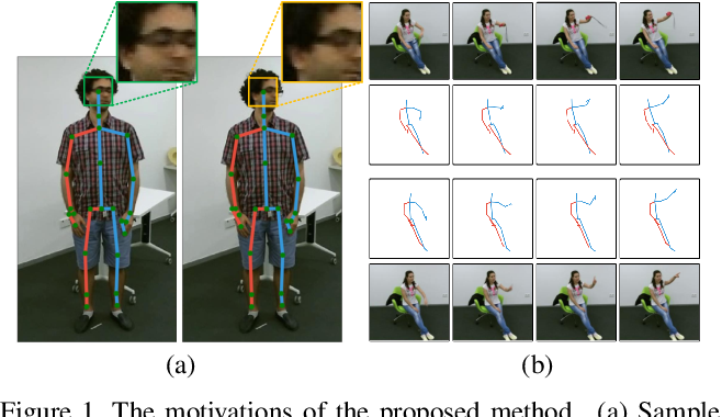 Figure 1 for JOLO-GCN: Mining Joint-Centered Light-Weight Information for Skeleton-Based Action Recognition
