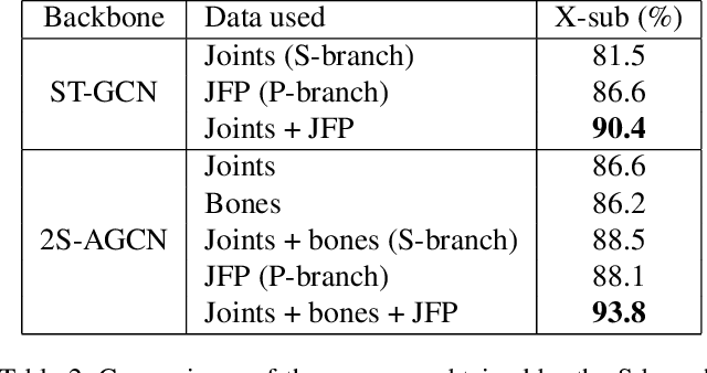 Figure 4 for JOLO-GCN: Mining Joint-Centered Light-Weight Information for Skeleton-Based Action Recognition