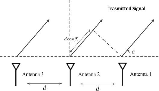 Signal Tracking Using Commodity WiFi - Semantic Scholar