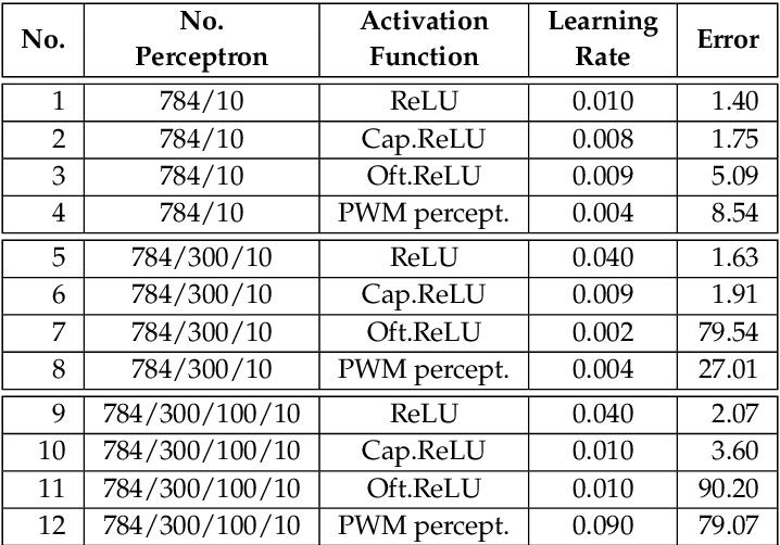 Figure 4 for Neural Network Design for Energy-Autonomous AI Applications using Temporal Encoding