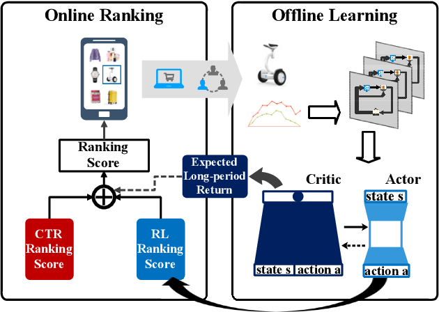 Figure 1 for Reinforcement Learning to Optimize Lifetime Value in Cold-Start Recommendation