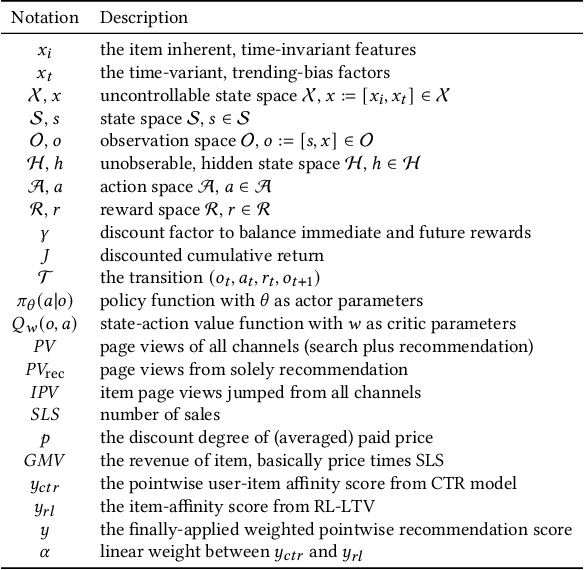 Figure 2 for Reinforcement Learning to Optimize Lifetime Value in Cold-Start Recommendation