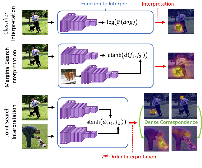 Figure 1 for Model-Agnostic Explainability for Visual Search