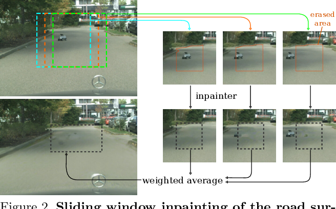 Figure 3 for Detecting Road Obstacles by Erasing Them
