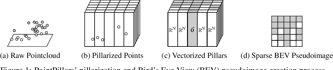 Figure 1 for Sparse PointPillars: Exploiting Sparsity in Birds-Eye-View Object Detection