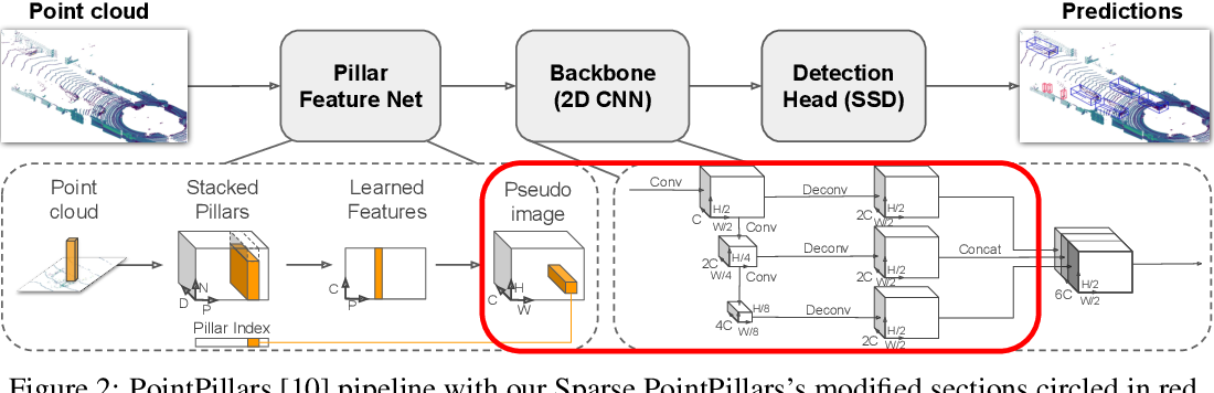 Figure 3 for Sparse PointPillars: Exploiting Sparsity in Birds-Eye-View Object Detection