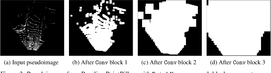 Figure 4 for Sparse PointPillars: Exploiting Sparsity in Birds-Eye-View Object Detection