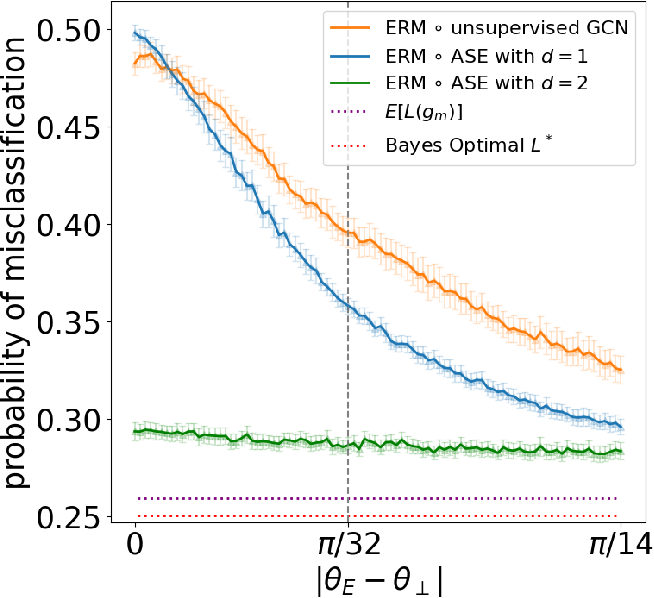Figure 3 for A Simple Spectral Failure Mode for Graph Convolutional Networks