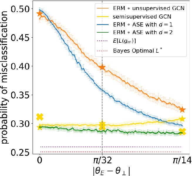Figure 4 for A Simple Spectral Failure Mode for Graph Convolutional Networks