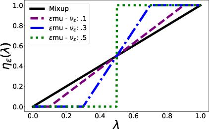 Figure 3 for Epsilon Consistent Mixup: An Adaptive Consistency-Interpolation Tradeoff