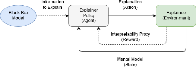 Figure 1 for Sequential Explanations with Mental Model-Based Policies