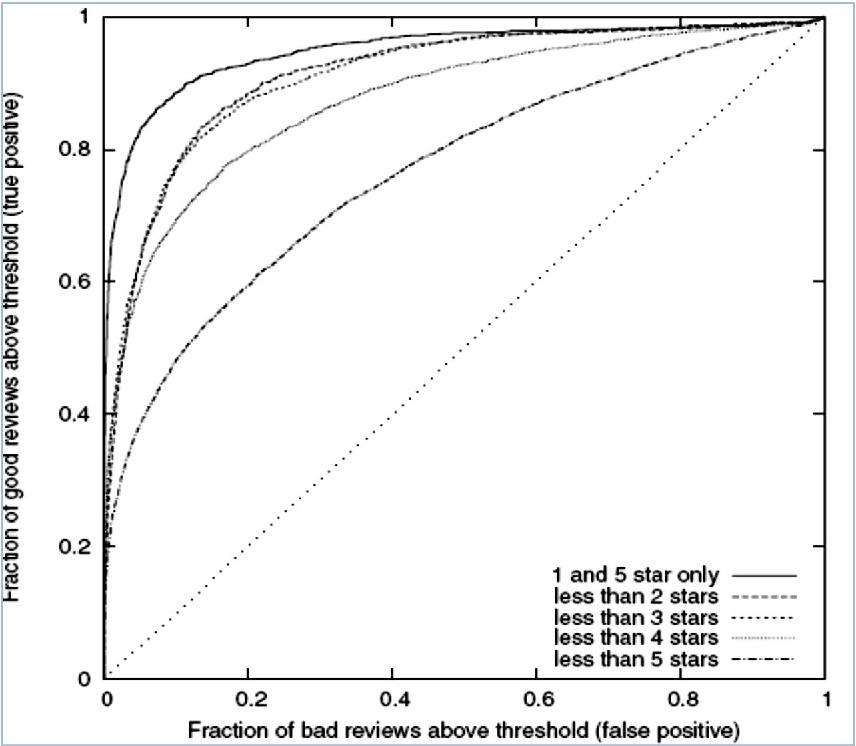 Figure 2 for Sentiment Analysis : A Literature Survey