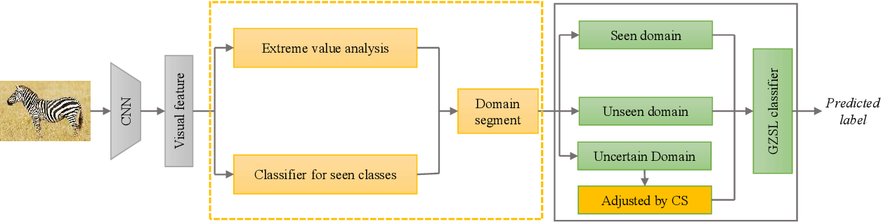 Figure 3 for Domain segmentation and adjustment for generalized zero-shot learning
