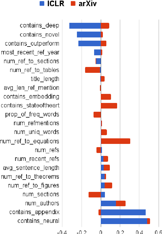 Figure 4 for A Dataset of Peer Reviews (PeerRead): Collection, Insights and NLP Applications