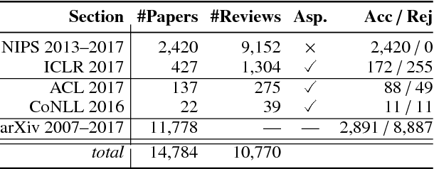 Figure 1 for A Dataset of Peer Reviews (PeerRead): Collection, Insights and NLP Applications