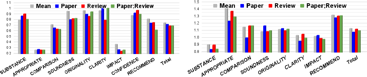 Figure 2 for A Dataset of Peer Reviews (PeerRead): Collection, Insights and NLP Applications