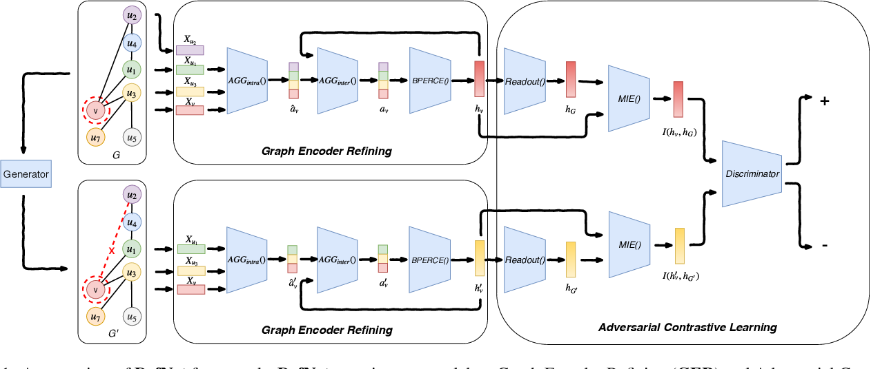 Figure 1 for Adversarial Defense Framework for Graph Neural Network