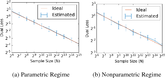 Figure 1 for Nonparametric Density Estimation under Adversarial Losses