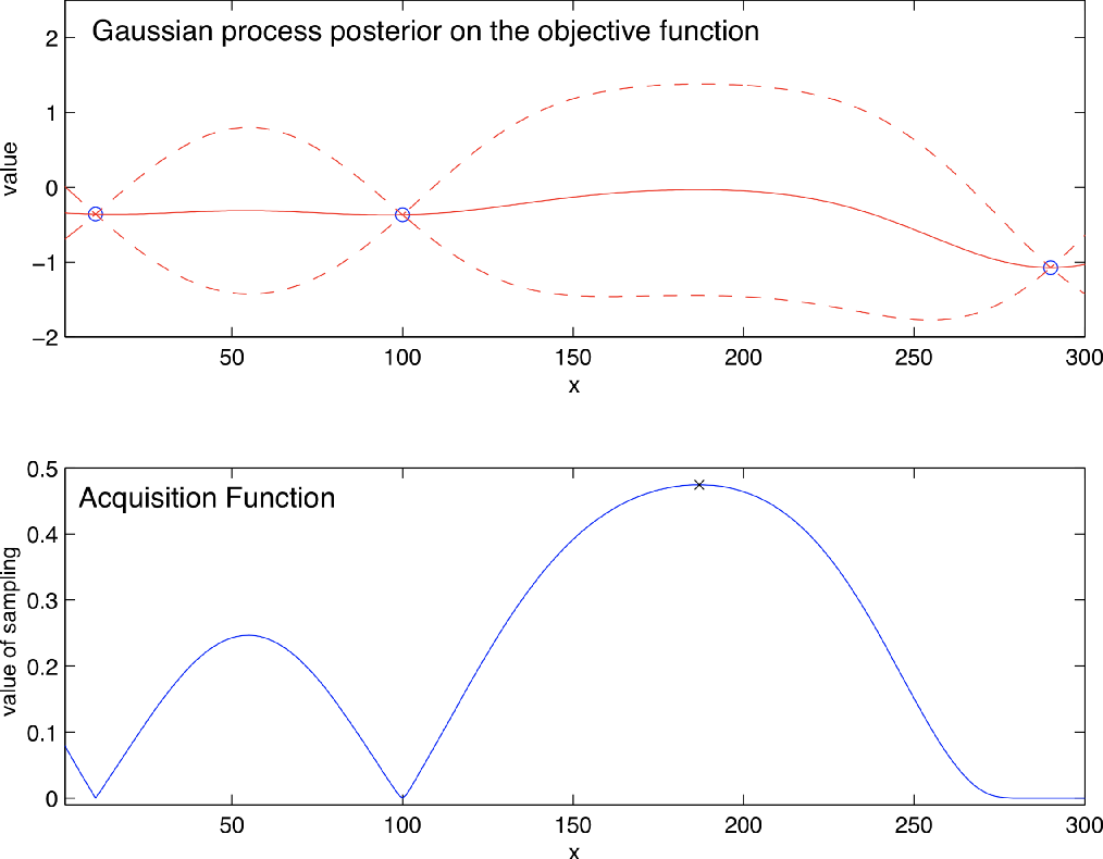 Figure 1 for A Tutorial on Bayesian Optimization