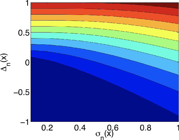 Figure 3 for A Tutorial on Bayesian Optimization