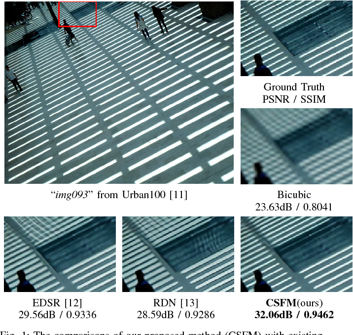 Figure 1 for Channel-wise and Spatial Feature Modulation Network for Single Image Super-Resolution