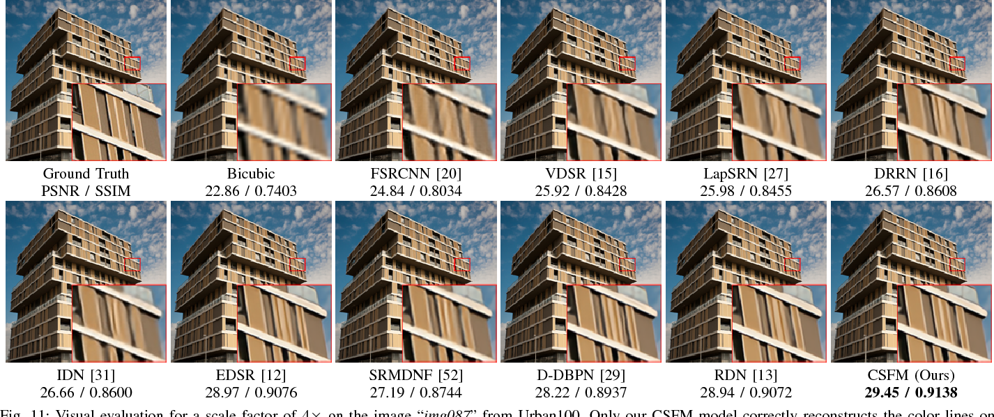 Figure 3 for Channel-wise and Spatial Feature Modulation Network for Single Image Super-Resolution