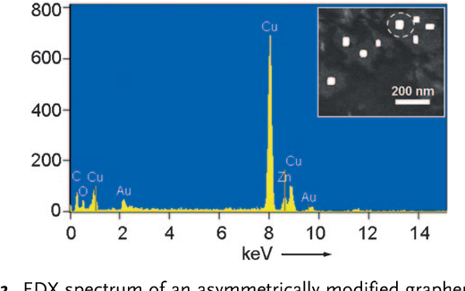 Figure 3. EDX spectrum of an asymmetrically modified graphene sheet with ZnO and Au NPs attached to two opposite surfaces. Inset: the corresponding STEM image (the EDX analysis area is indicated by a white circle). Note that the Cu signal comes from the copper TEM grid used in this study.